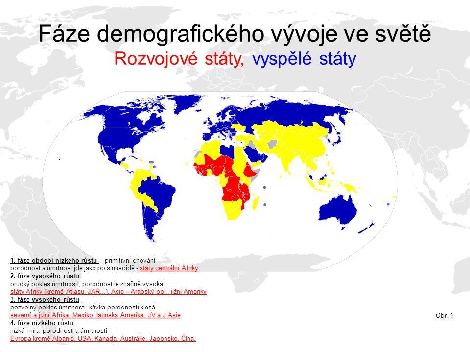 Fáze demografického vývoje ve světě Rozvojové státy, vyspělé státy Obr. 1 státy centrální Afriky státy Afriky (kromě Atlasu, JAR,..), Asie – Arabský p