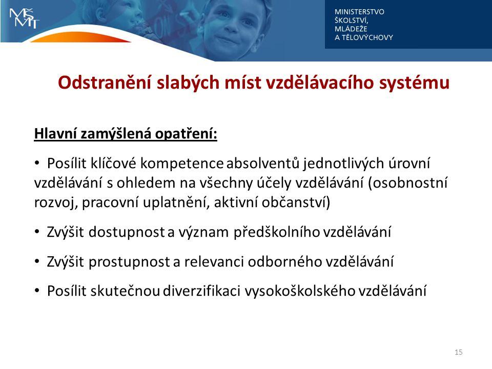 15 Odstranění slabých míst vzdělávacího systému Hlavní zamýšlená opatření: Posílit klíčové kompetence absolventů jednotlivých úrovní vzdělávání s ohle