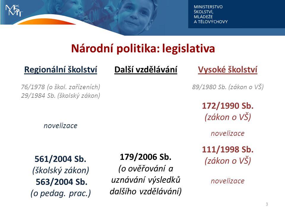3 Národní politika: legislativa Regionální školstvíDalší vzděláváníVysoké školství 76/1978 (o škol. zařízeních) 29/1984 Sb. (školský zákon) novelizace