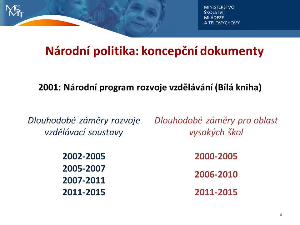 4 Národní politika: koncepční dokumenty 2001: Národní program rozvoje vzdělávání (Bílá kniha) Dlouhodobé záměry rozvoje vzdělávací soustavy 2002-2005