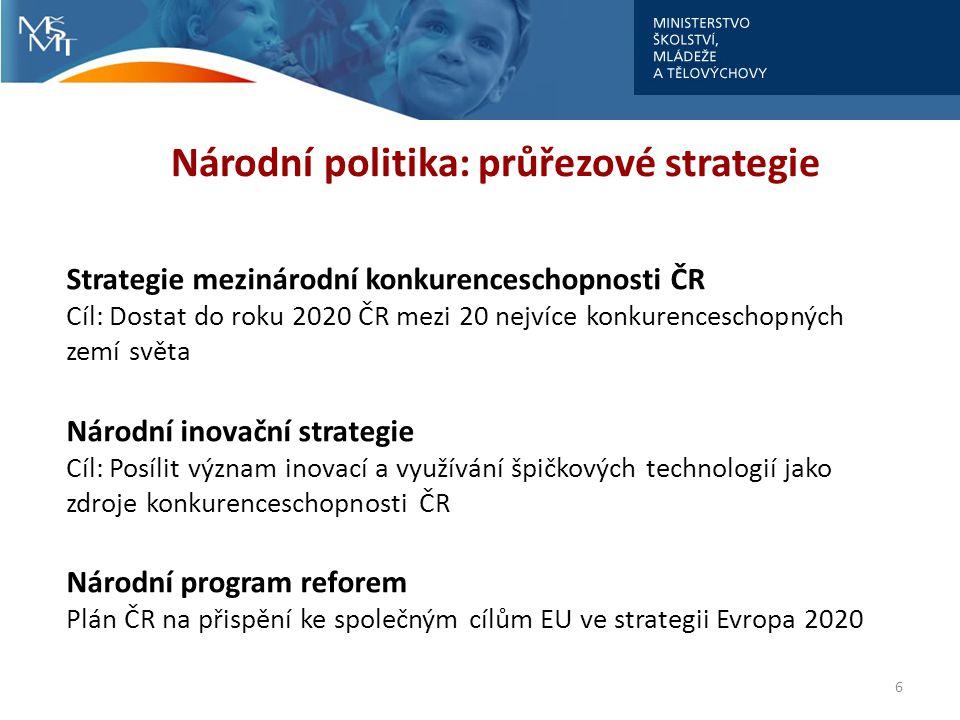 6 Národní politika: průřezové strategie Strategie mezinárodní konkurenceschopnosti ČR Cíl: Dostat do roku 2020 ČR mezi 20 nejvíce konkurenceschopných