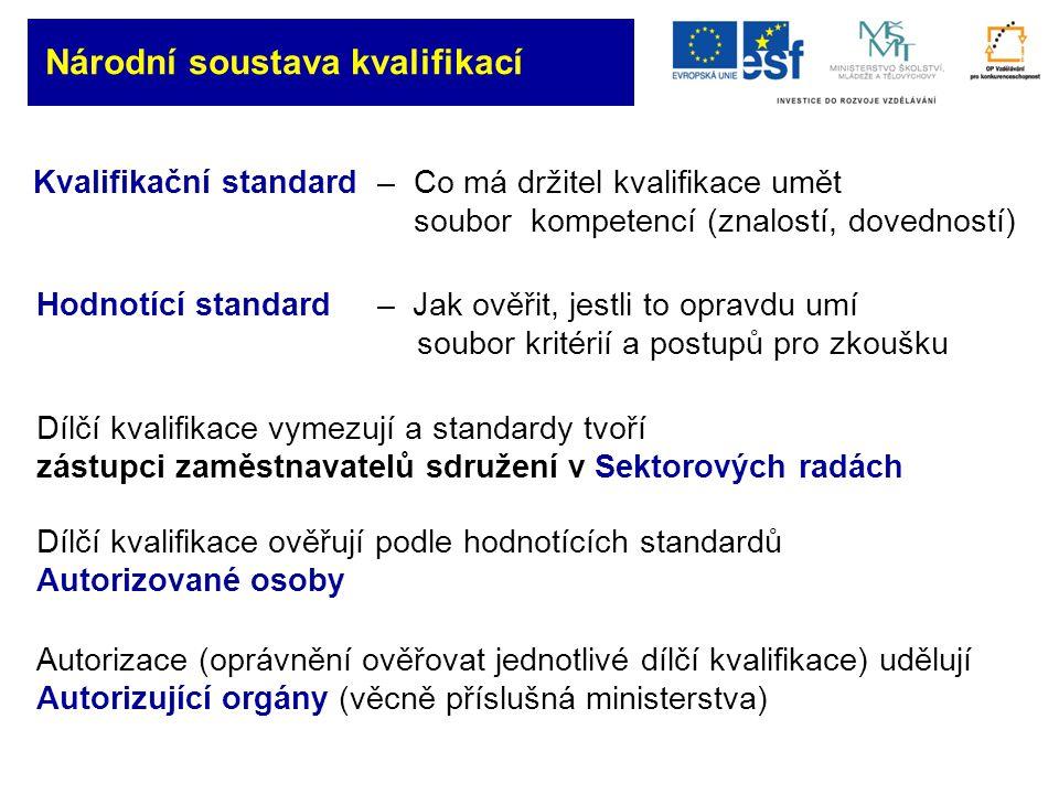 Národní soustava kvalifikací Kvalifikační standard – Co má držitel kvalifikace umět soubor kompetencí (znalostí, dovedností) Hodnotící standard – Jak ověřit, jestli to opravdu umí soubor kritérií a postupů pro zkoušku Dílčí kvalifikace vymezují a standardy tvoří zástupci zaměstnavatelů sdružení v Sektorových radách Dílčí kvalifikace ověřují podle hodnotících standardů Autorizované osoby Autorizace (oprávnění ověřovat jednotlivé dílčí kvalifikace) udělují Autorizující orgány (věcně příslušná ministerstva)