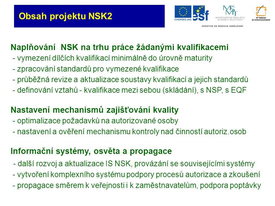 Obsah projektu NSK2 Naplňování NSK na trhu práce žádanými kvalifikacemi - vymezení dílčích kvalifikací minimálně do úrovně maturity - zpracování standardů pro vymezené kvalifikace - průběžná revize a aktualizace soustavy kvalifikací a jejich standardů - definování vztahů - kvalifikace mezi sebou (skládání), s NSP, s EQF Nastavení mechanismů zajišťování kvality - optimalizace požadavků na autorizované osoby - nastavení a ověření mechanismu kontroly nad činností autoriz.osob Informační systémy, osvěta a propagace - další rozvoj a aktualizace IS NSK, provázání se souvisejícími systémy - vytvoření komplexního systému podpory procesů autorizace a zkoušení - propagace směrem k veřejnosti i k zaměstnavatelům, podpora poptávky