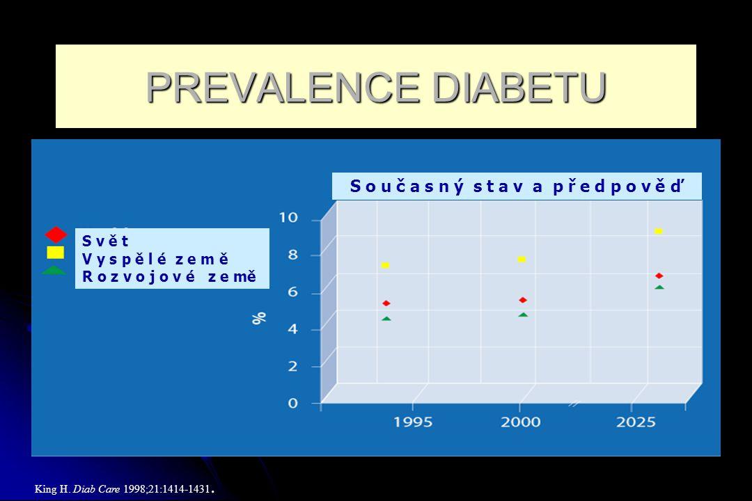 Statistika Epidemie DM, především 2.typu- rok 1994…..99 milionů diabetiků na světě rok 2010….216 milionů diabetiků !!.