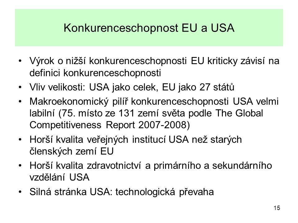 15 Konkurenceschopnost EU a USA Výrok o nižší konkurenceschopnosti EU kriticky závisí na definici konkurenceschopnosti Vliv velikosti: USA jako celek, EU jako 27 států Makroekonomický pilíř konkurenceschopnosti USA velmi labilní (75.