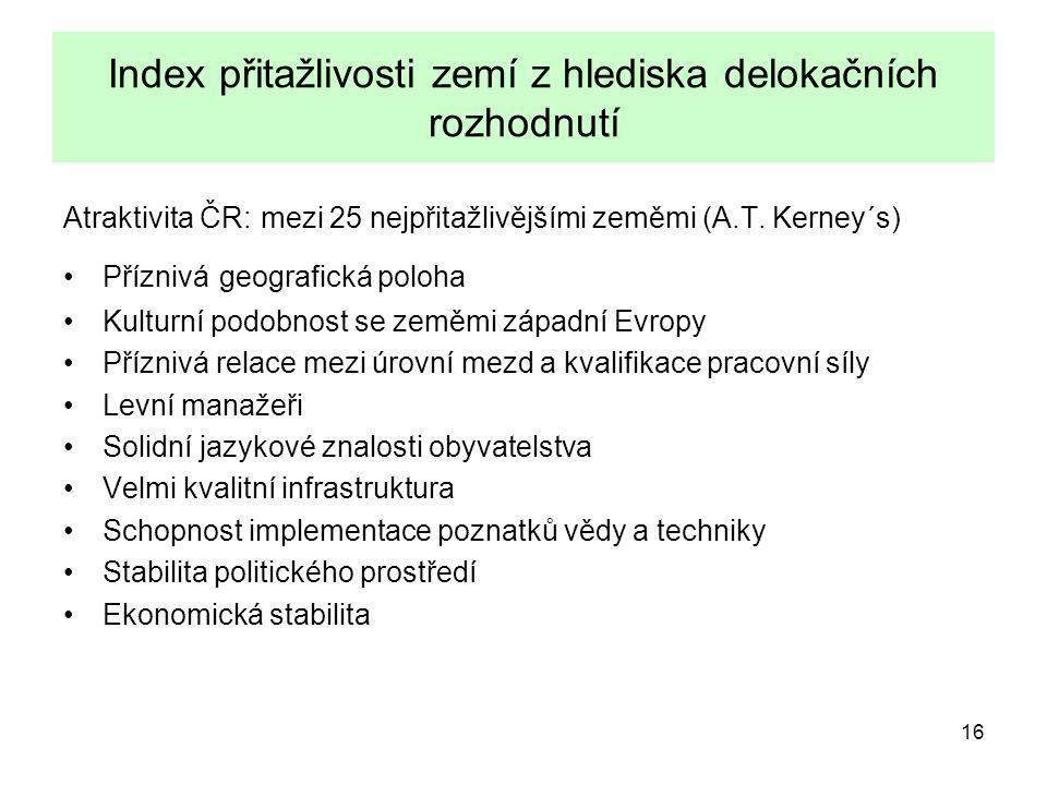 16 Index přitažlivosti zemí z hlediska delokačních rozhodnutí Atraktivita ČR: mezi 25 nejpřitažlivějšími zeměmi (A.T.