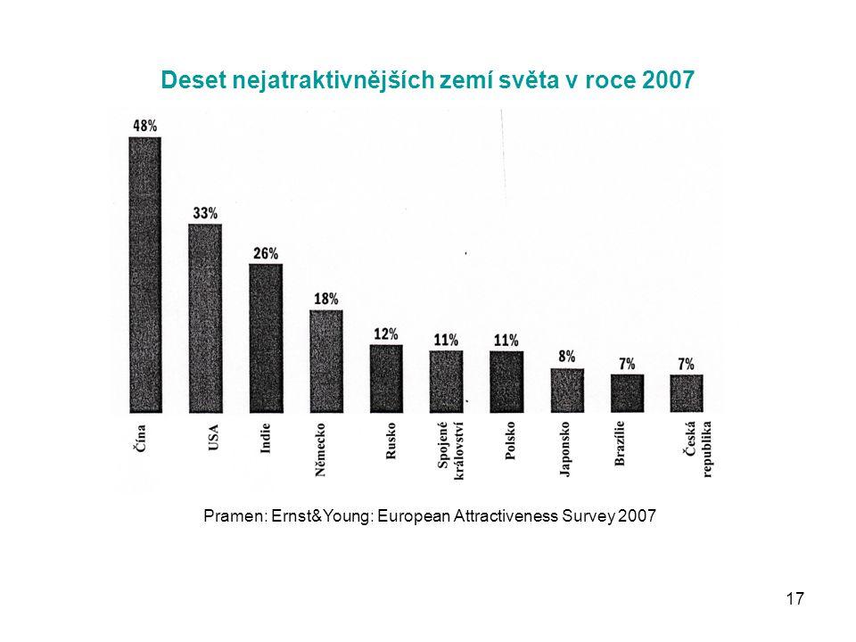 17 Deset nejatraktivnějších zemí světa v roce 2007 Pramen: Ernst&Young: European Attractiveness Survey 2007