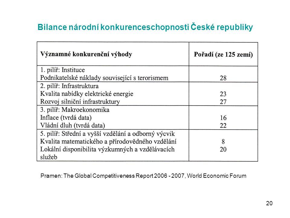 20 Bilance národní konkurenceschopnosti České republiky Pramen: The Global Competitiveness Report 2006 - 2007, World Economic Forum