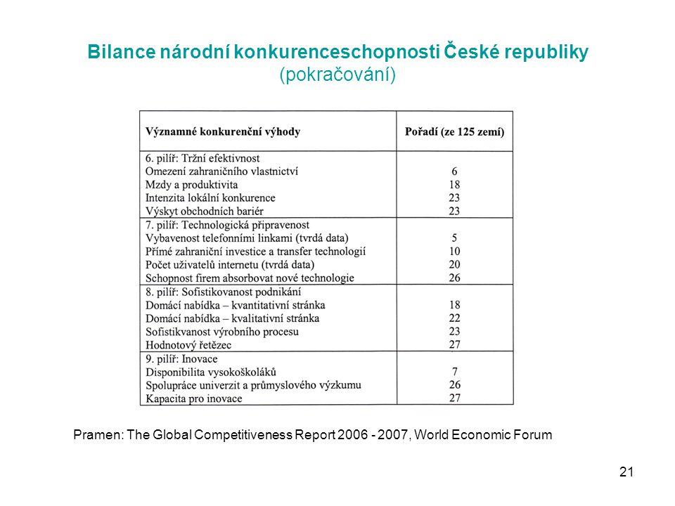 21 Bilance národní konkurenceschopnosti České republiky (pokračování) Pramen: The Global Competitiveness Report 2006 - 2007, World Economic Forum