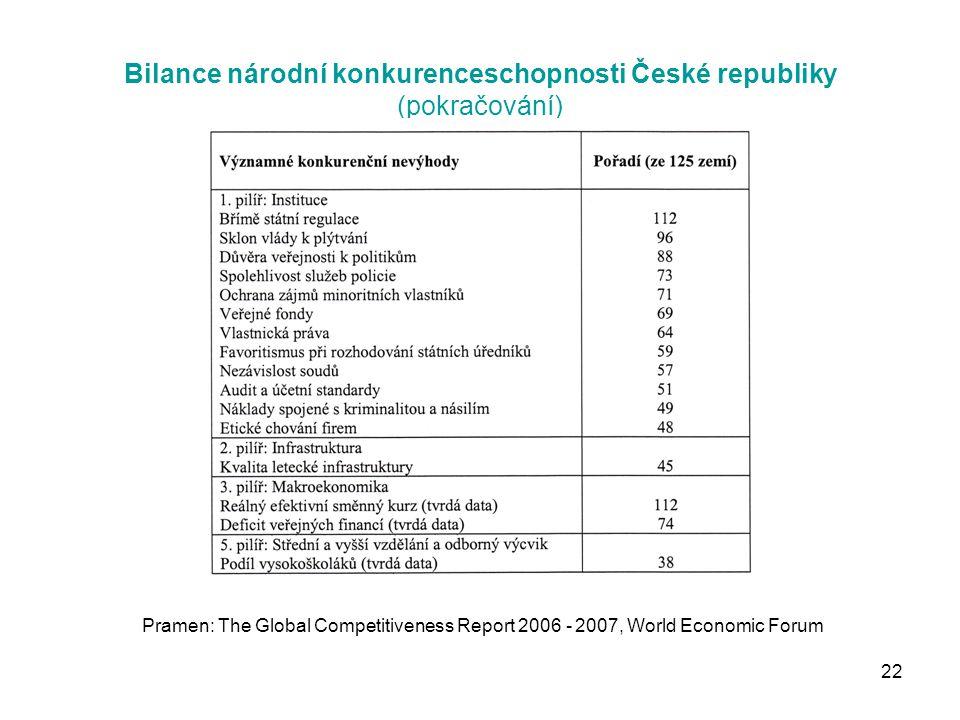 22 Bilance národní konkurenceschopnosti České republiky (pokračování) Pramen: The Global Competitiveness Report 2006 - 2007, World Economic Forum