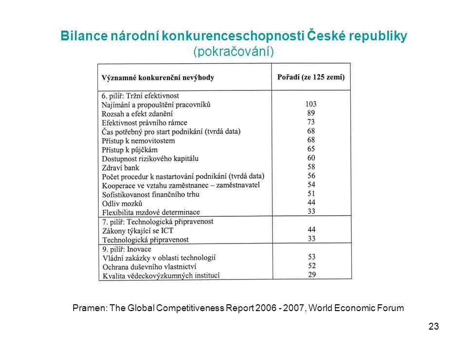 23 Bilance národní konkurenceschopnosti České republiky (pokračování) Pramen: The Global Competitiveness Report 2006 - 2007, World Economic Forum