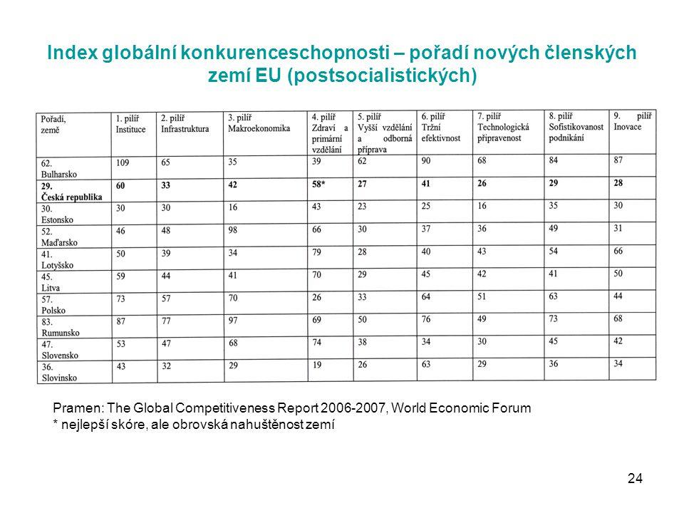 24 Index globální konkurenceschopnosti – pořadí nových členských zemí EU (postsocialistických) Pramen: The Global Competitiveness Report 2006-2007, World Economic Forum * nejlepší skóre, ale obrovská nahuštěnost zemí