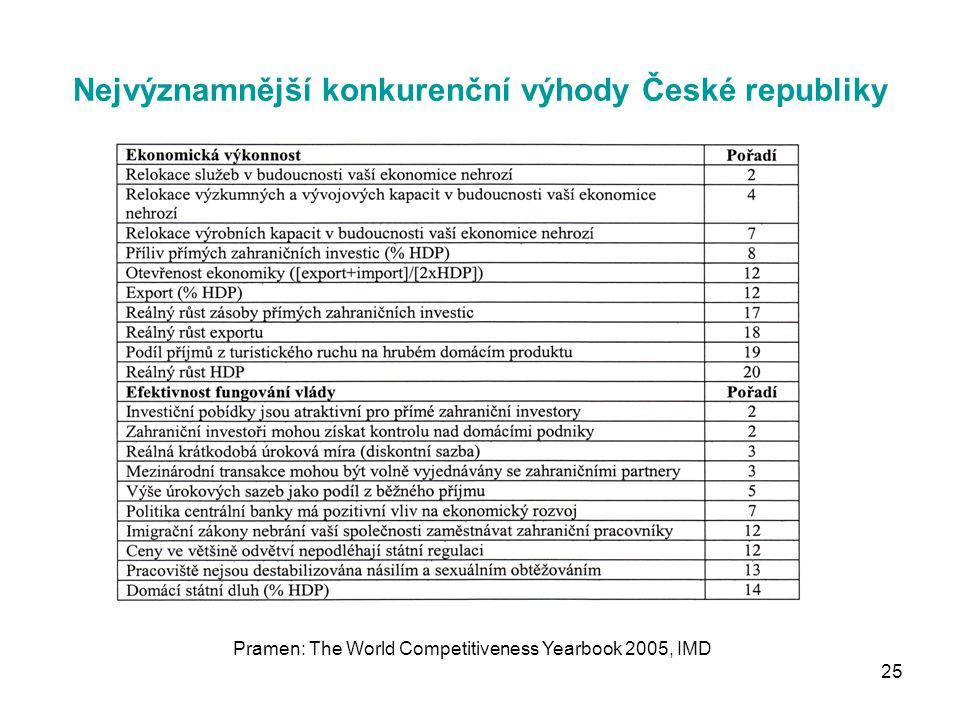 25 Nejvýznamnější konkurenční výhody České republiky Pramen: The World Competitiveness Yearbook 2005, IMD