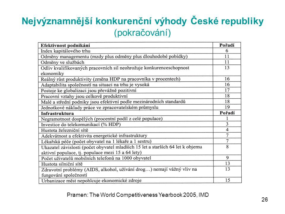 26 Nejvýznamnější konkurenční výhody České republiky (pokračování) Pramen: The World Competitiveness Yearbook 2005, IMD