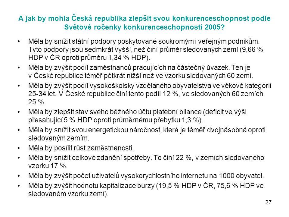 27 A jak by mohla Česká republika zlepšit svou konkurenceschopnost podle Světové ročenky konkurenceschopnosti 2005.