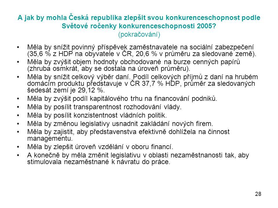 28 A jak by mohla Česká republika zlepšit svou konkurenceschopnost podle Světové ročenky konkurenceschopnosti 2005.