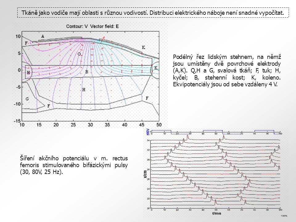 Napětí rychle klesá se vzdáleností a slouží k získání informace do vzdálenosti max.