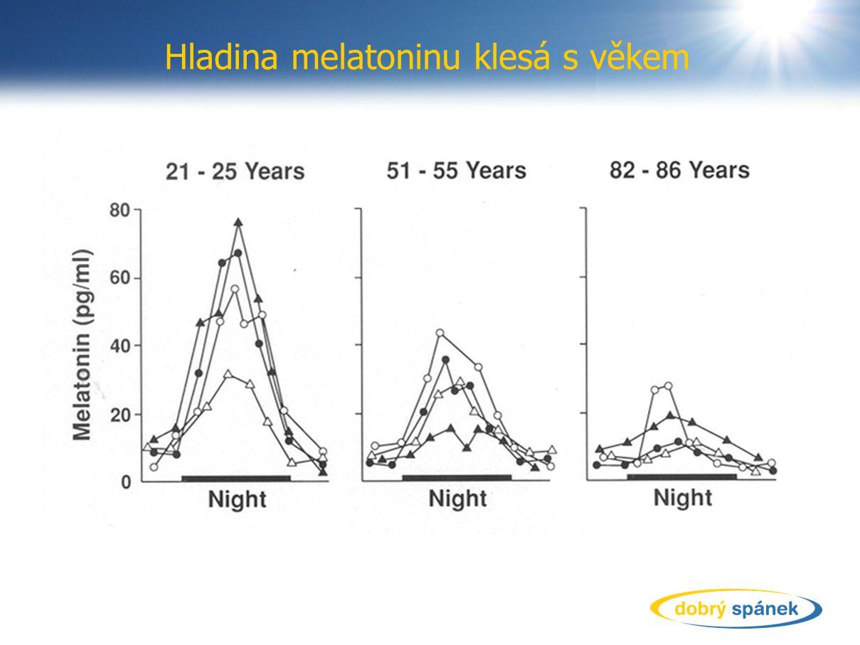 Hladina melatoninu klesá s věkem