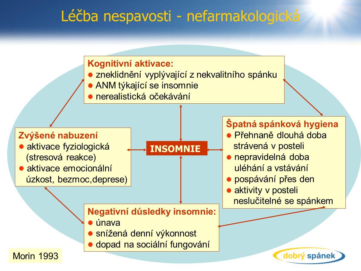 Léčba nespavosti - nefarmakologická Kognitivní aktivace: zneklidnění vyplývající z nekvalitního spánku ANM týkající se insomnie nerealistická očekávání Zvýšené nabuzení aktivace fyziologická (stresová reakce) aktivace emocionální úzkost, bezmoc,deprese) Negativní důsledky insomnie: únava snížená denní výkonnost dopad na sociální fungování Špatná spánková hygiena Přehnaně dlouhá doba strávená v posteli nepravidelná doba uléhání a vstávání pospávání přes den aktivity v posteli neslučitelné se spánkem INSOMNIE Morin 1993