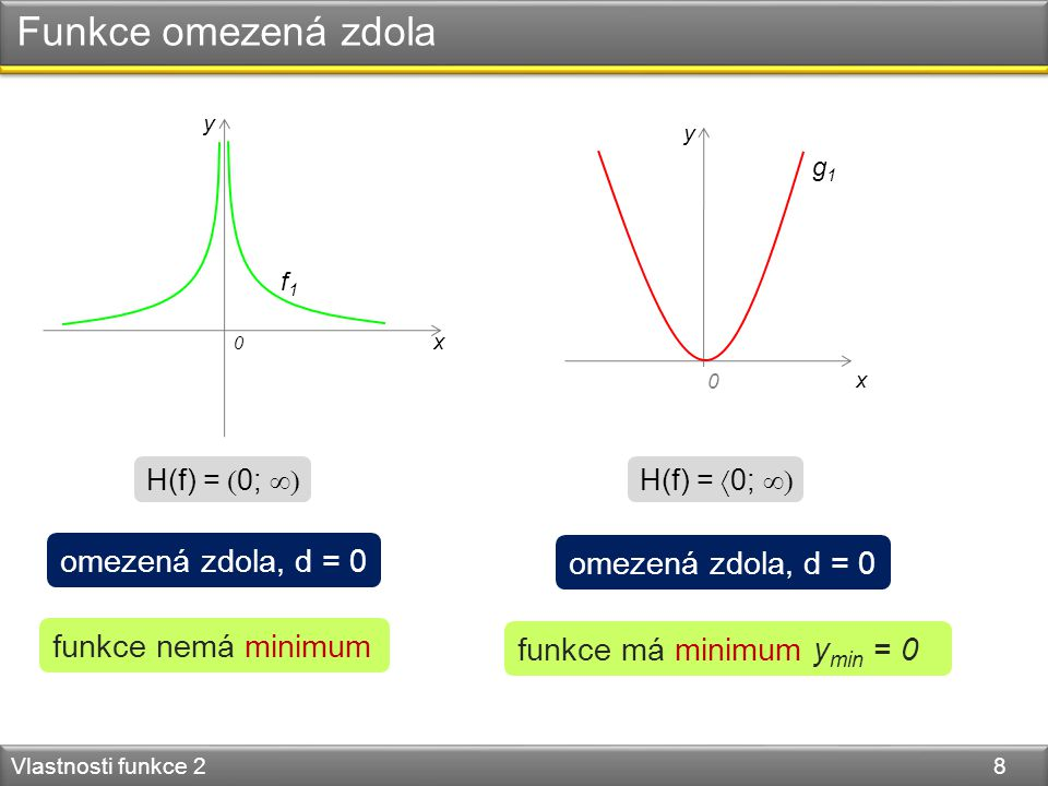 Funkce omezená zdola Vlastnosti funkce 2 8 y x 0 y x 0 f1f1 H(f) =  0;  H(f) =  0;  omezená zdola, d = 0 funkce má minimum y min = 0 funkce nemá minimum g1g1