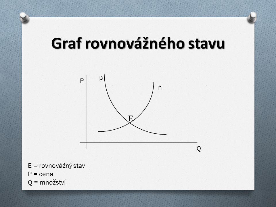 Graf rovnovážného stavu n p P Q E = rovnovážný stav P = cena Q = množství