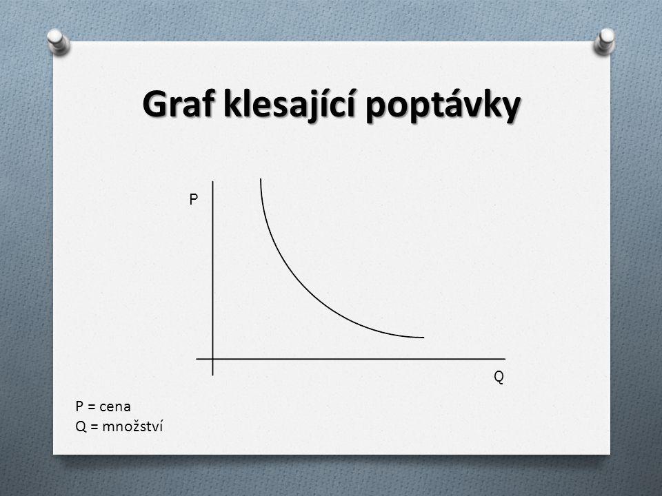 Graf klesající poptávky P Q P = cena Q = množství
