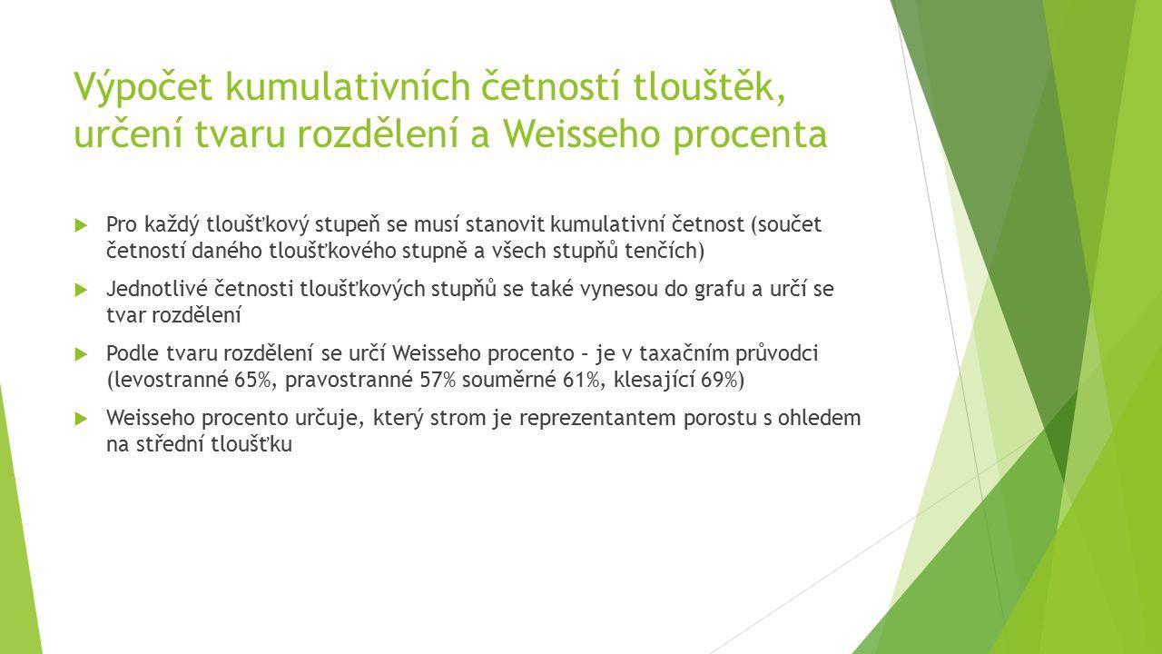 Určení Weisseho vzorníku - n w  Weisseho vzorník se určí tak, že se seřadí stromy od nejtenčích po nejtlustší (v našem případě je to provedeno kumulativními četnostmi) a celkový počet stromů se vynásobí Weisseho procentem a dostanu pořadí Weisseho vzorníku  Příklad: levostranné rozdělení = Weisseho % =65, v porostu je 420 stromů dané dřeviny => 420*0,65 = Weisseho vzorník je 273.