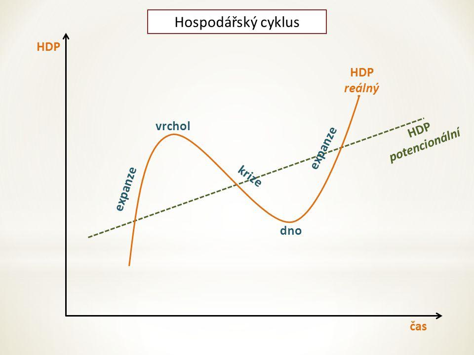 čas HDP potencionální HDP reálný expanze vrchol dno krize expanze Hospodářský cyklus