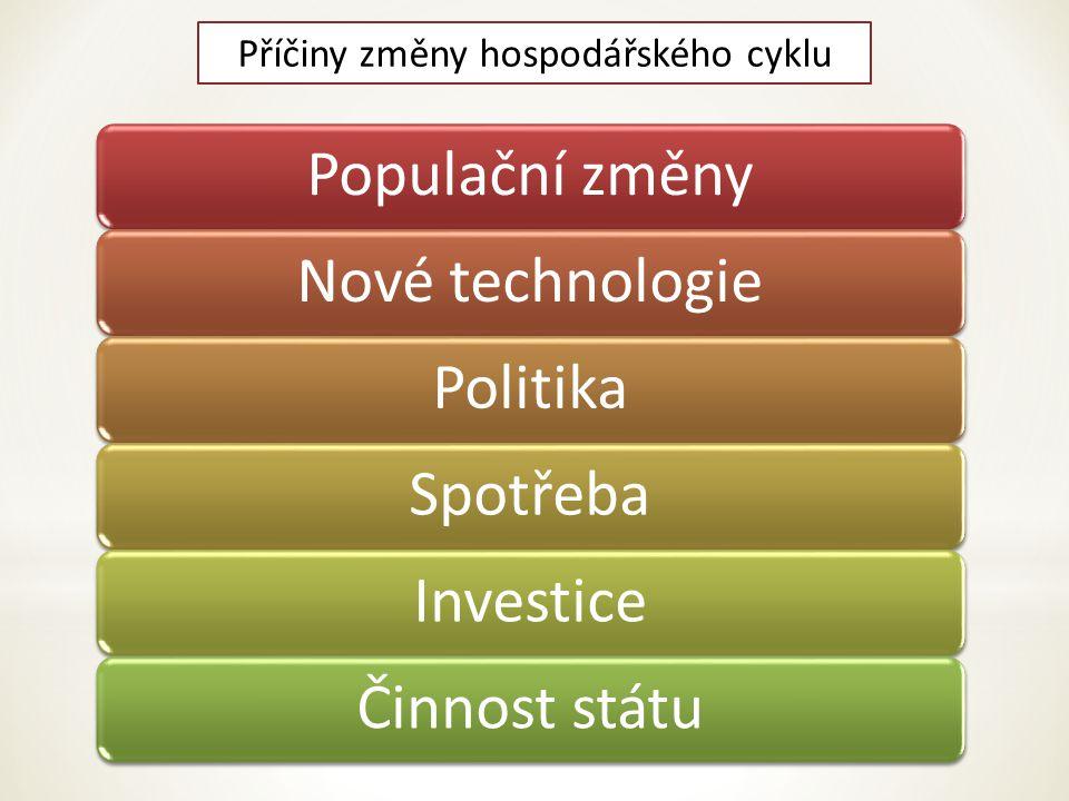 Příčiny změny hospodářského cyklu Populační změnyNové technologiePolitikaSpotřeba InvesticeČinnost státu