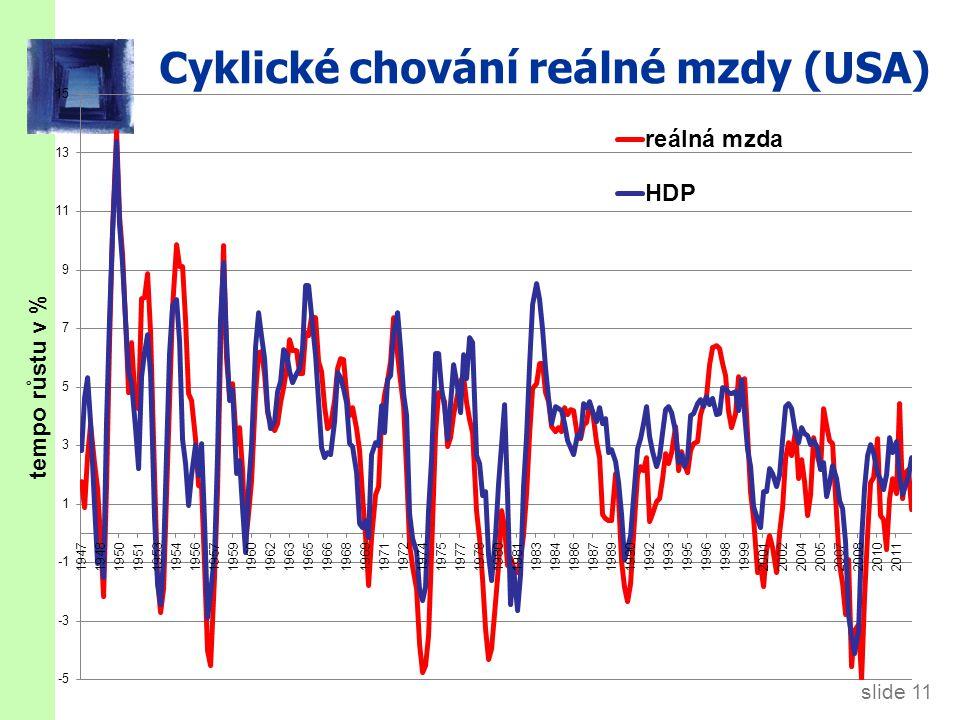 slide 11 Cyklické chování reálné mzdy (USA)
