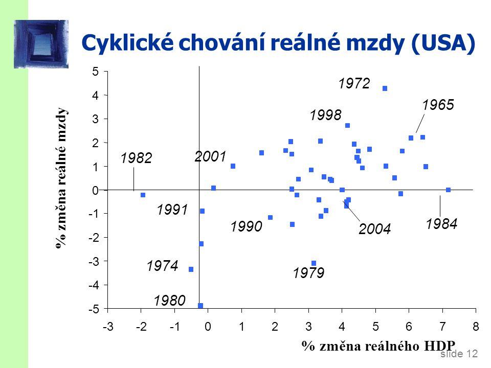 slide 12 Cyklické chování reálné mzdy (USA) % změna reálné mzdy % změna reálného HDP -5 -4 -3 -2 0 1 2 3 4 5 -3-2012345678 1974 1979 1991 1972 2004 20