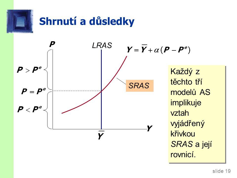 slide 19 Shrnutí a důsledky Každý z těchto tří modelů AS implikuje vztah vyjádřený křivkou SRAS a její rovnicí. Y P LRAS SRAS