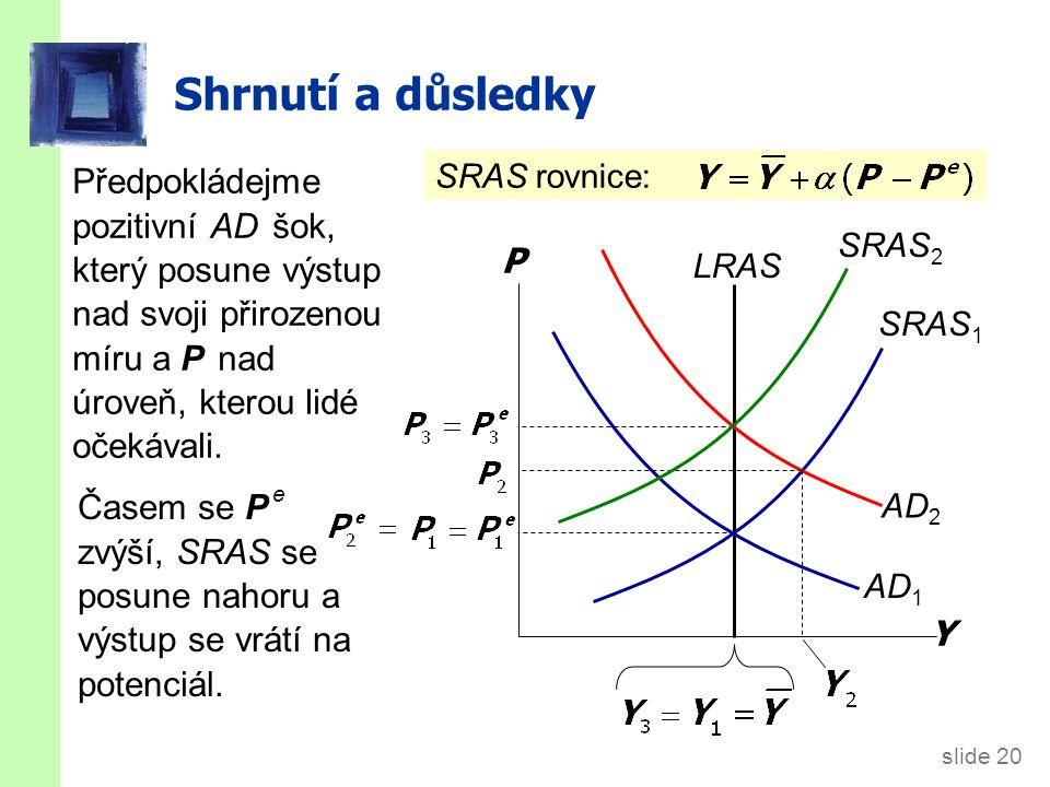 slide 20 Shrnutí a důsledky Předpokládejme pozitivní AD šok, který posune výstup nad svoji přirozenou míru a P nad úroveň, kterou lidé očekávali. Y P