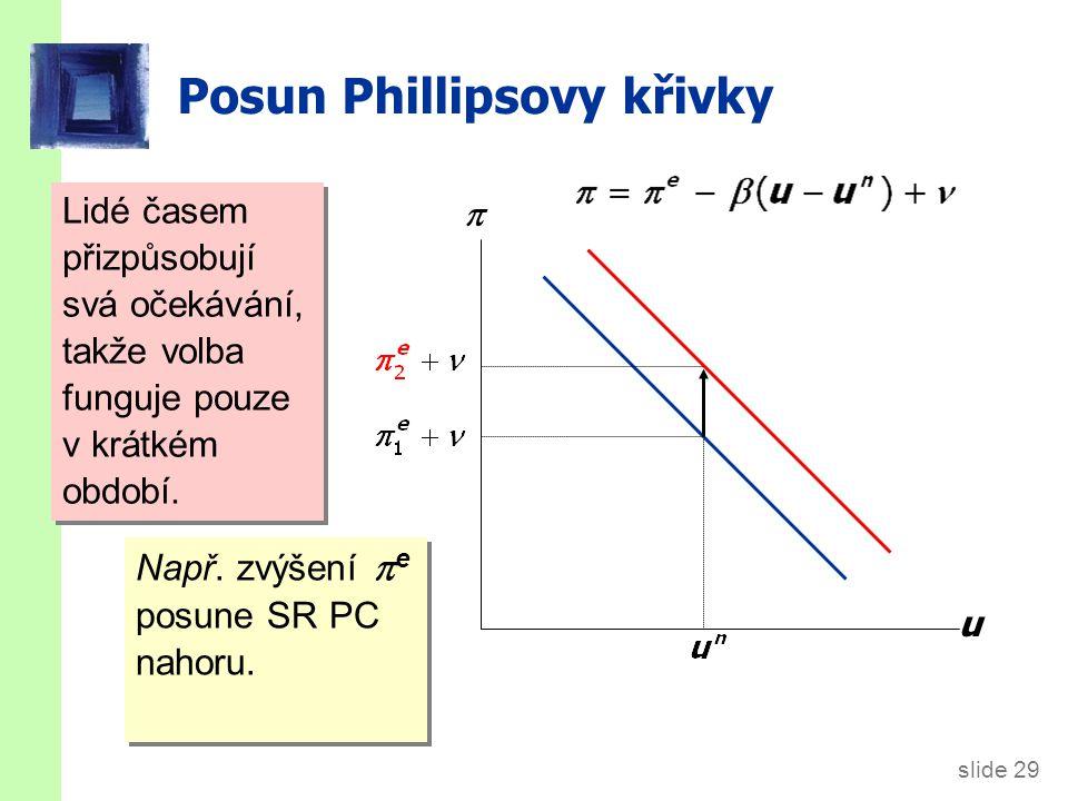 slide 29 Posun Phillipsovy křivky Lidé časem přizpůsobují svá očekávání, takže volba funguje pouze v krátkém období. u  Např. zvýšení  e posune SR P