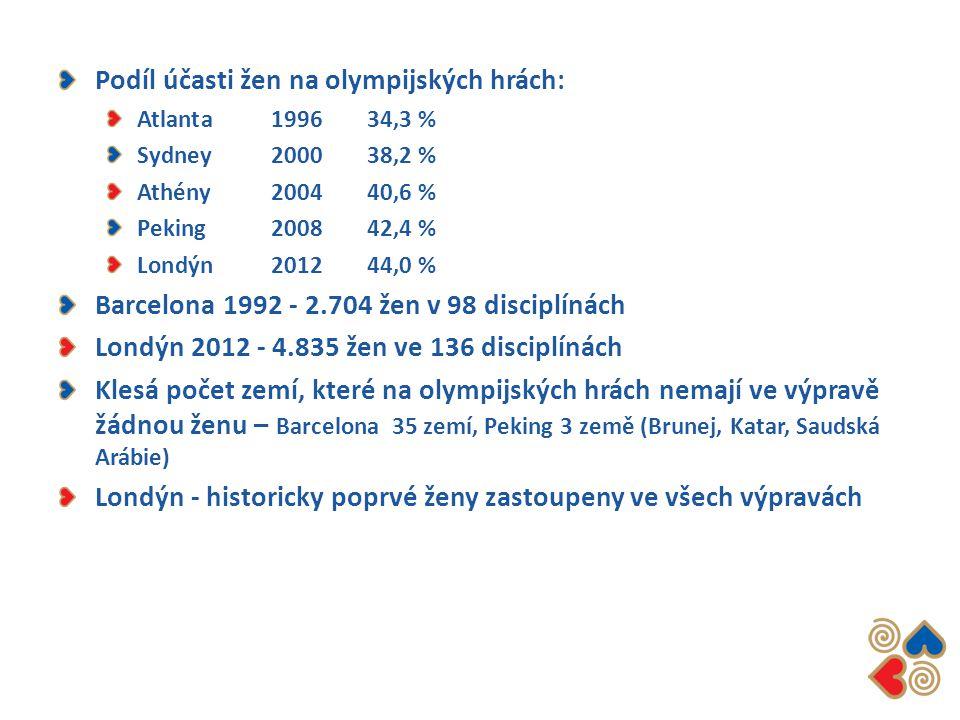 Podíl účasti žen na olympijských hrách: Atlanta 1996 34,3 % Sydney 2000 38,2 % Athény 2004 40,6 % Peking 2008 42,4 % Londýn 2012 44,0 % Barcelona 1992