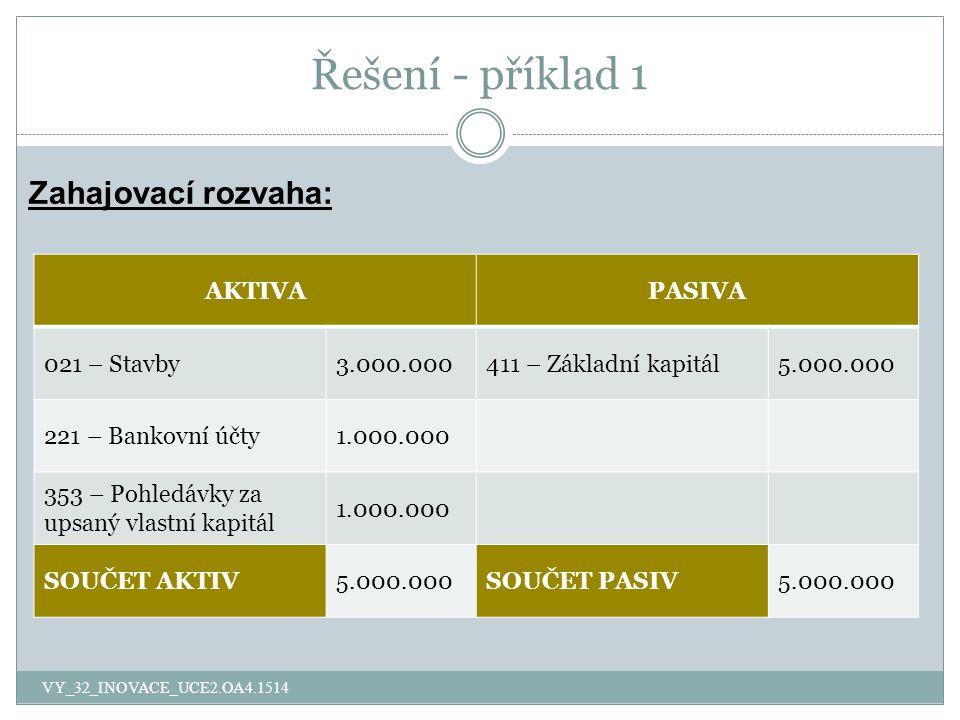 Řešení - příklad 1 Zahajovací rozvaha: VY_32_INOVACE_UCE2.OA4.1514 AKTIVAPASIVA 021 – Stavby3.000.000411 – Základní kapitál5.000.000 221 – Bankovní účty1.000.000 353 – Pohledávky za upsaný vlastní kapitál 1.000.000 SOUČET AKTIV5.000.000SOUČET PASIV5.000.000