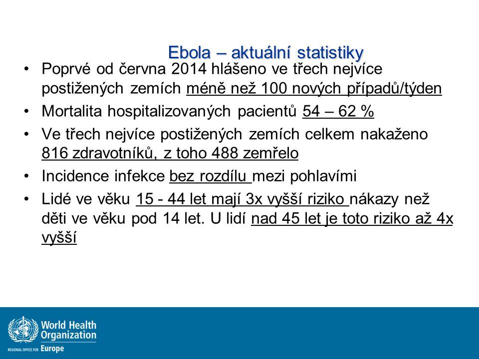 Ebola – aktuální statistiky Poprvé od června 2014 hlášeno ve třech nejvíce postižených zemích méně než 100 nových případů/týden Mortalita hospitalizovaných pacientů 54 – 62 % Ve třech nejvíce postižených zemích celkem nakaženo 816 zdravotníků, z toho 488 zemřelo Incidence infekce bez rozdílu mezi pohlavími Lidé ve věku 15 - 44 let mají 3x vyšší riziko nákazy než děti ve věku pod 14 let.