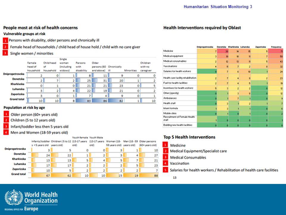 Humanitarian Situation Monitoring 3