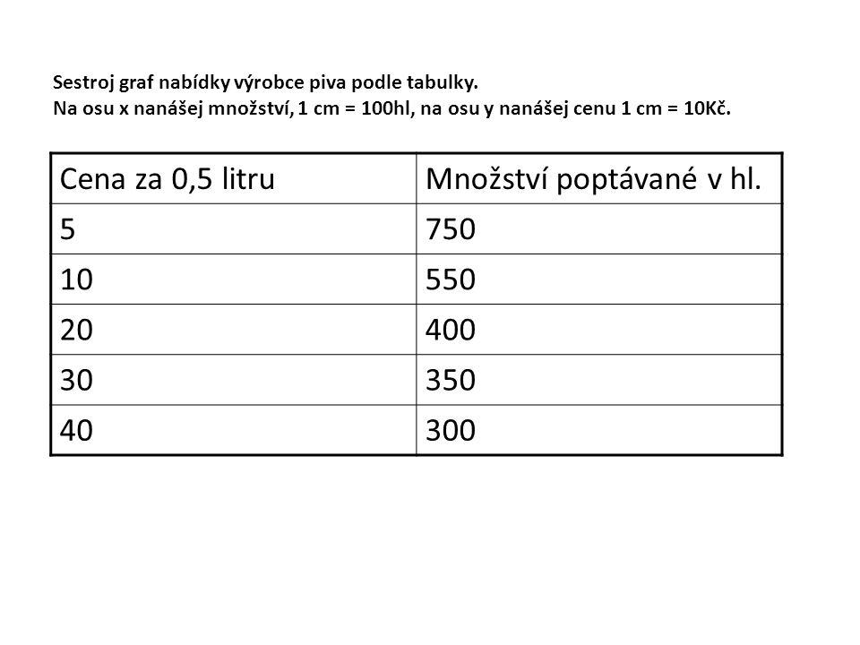 Sestroj graf nabídky výrobce piva podle tabulky.