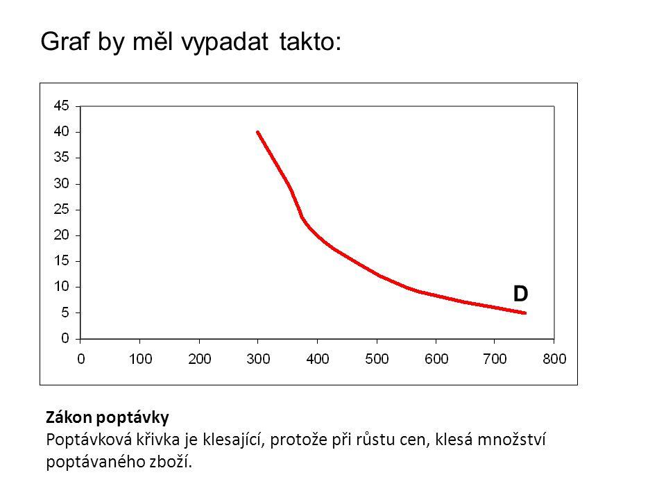 Graf by měl vypadat takto: D Zákon poptávky Poptávková křivka je klesající, protože při růstu cen, klesá množství poptávaného zboží.