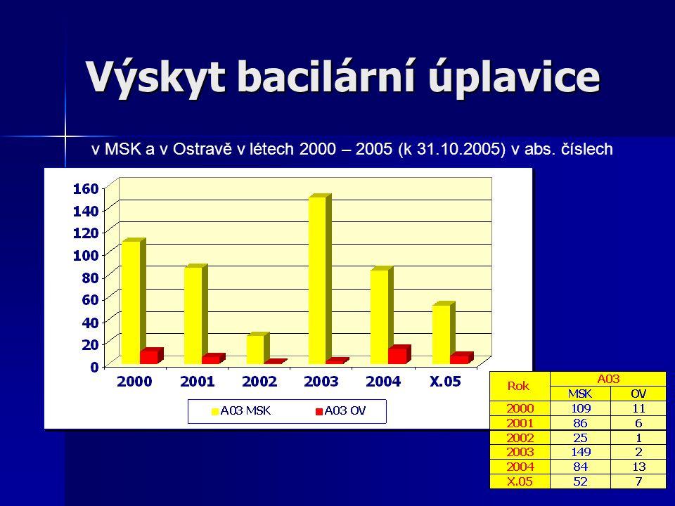 Výskyt bacilární úplavice v MSK a v Ostravě v létech 2000 – 2005 (k 31.10.2005) v abs. číslech