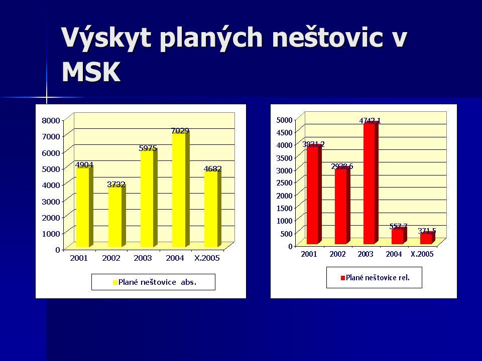 Výskyt planých neštovic v MSK