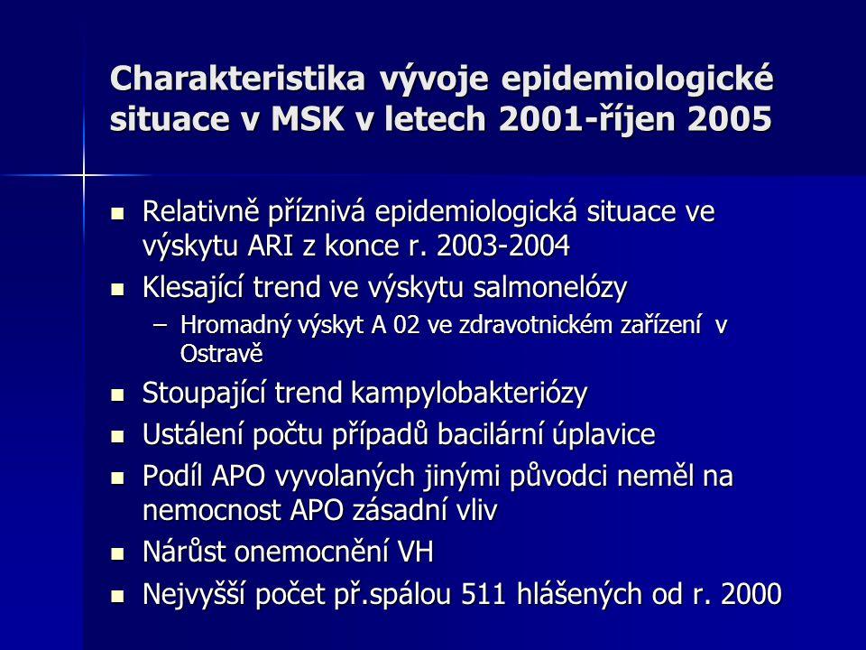 Charakteristika vývoje epidemiologické situace v MSK v letech 2001-říjen 2005 Relativně příznivá epidemiologická situace ve výskytu ARI z konce r. 200