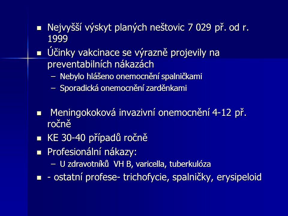 Nejvyšší výskyt planých neštovic 7 029 př. od r. 1999 Nejvyšší výskyt planých neštovic 7 029 př. od r. 1999 Účinky vakcinace se výrazně projevily na p