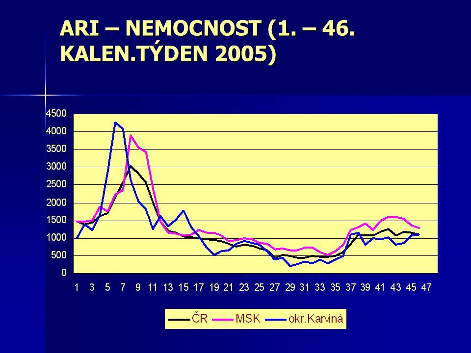Epidemiologická situace v MSK v letech 2001 –říjen 2005