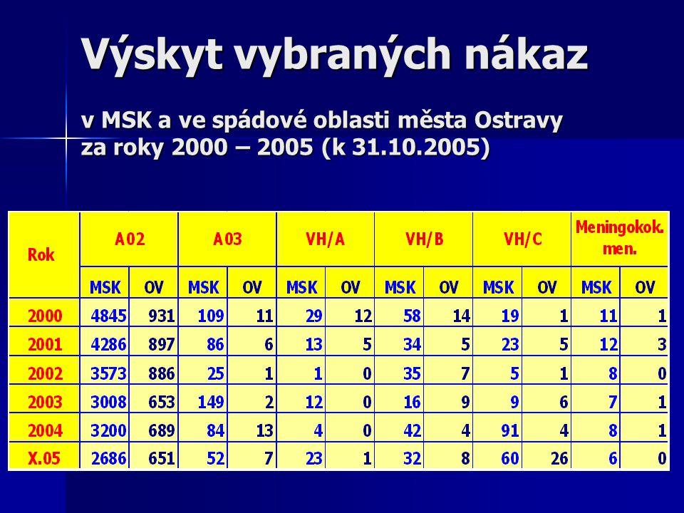 Výskyt vybraných nákaz v MSK a ve spádové oblasti města Ostravy za roky 2000 – 2005 (k 31.10.2005)