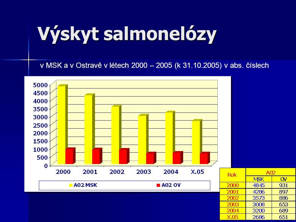 Výskyt salmonelózy v MSK a v Ostravě v létech 2000 – 2005 (k 31.10.2005) v abs. číslech