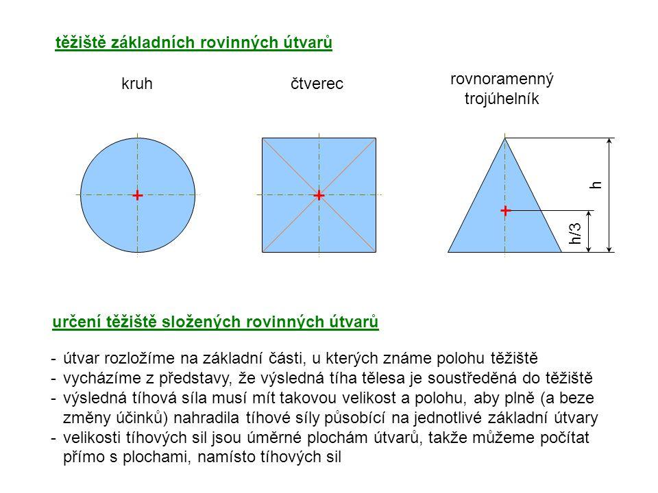 """určení těžiště složených rovinných útvarů příklad: x y 1) rozdělíme těleso na základní útvary 3) útvar je symetrický- těžiště leží na ose symetrie => budeme hledat jen jeho polohu na ose x 2) stanovíme si osy x, y 4) určíme polohy těžišť x 1, x 2 : x 1 = 20mm, x 2 = 50mm 40 70 x1x1 x2x2 xTxT 40 5) určíme plochy útvarů S 1, S 2 S2S2 S1S1 S 1 = 1600mm 2, S 2 = 600mm 2 6) celková plocha: S=S 1 +S 2 =2200mm 2 """"momentová rovnováha ploch k počátku os:S∙x T = S 1 ∙x 1 + S 2 ∙x 2"""