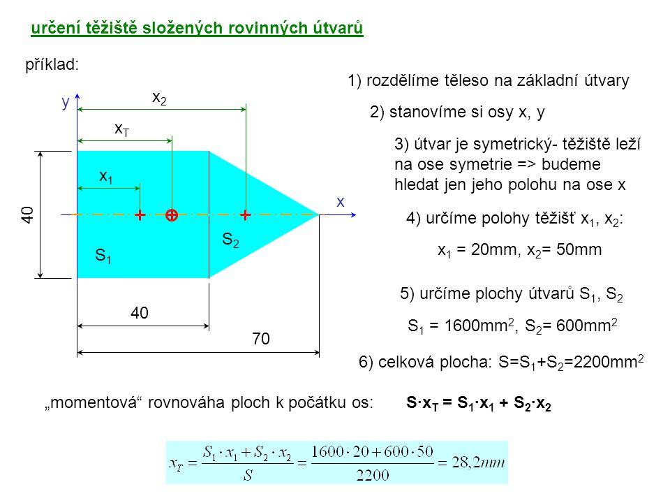 určení těžiště složených rovinných útvarů příklad: x y 1) rozdělíme těleso na základní útvary 3) útvar je symetrický- těžiště leží na ose symetrie =>