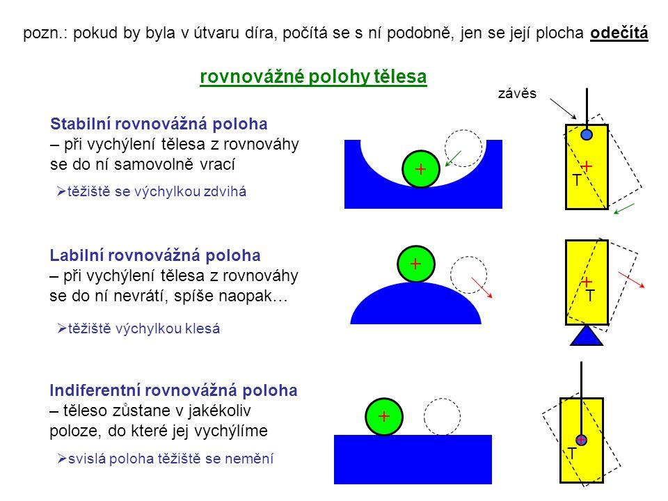 pozn.: pokud by byla v útvaru díra, počítá se s ní podobně, jen se její plocha odečítá rovnovážné polohy tělesa Stabilní rovnovážná poloha – při vychý